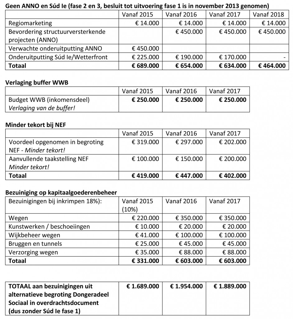 bezuinigingenoverdrachtsdocumentvsaltbegrotingds1