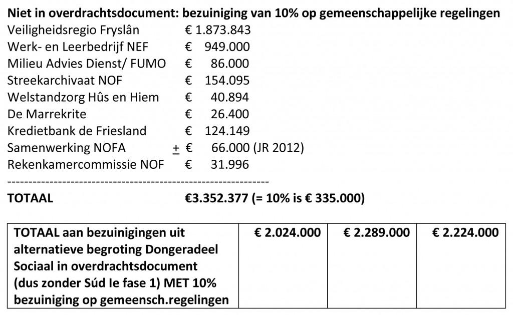 bezuinigingenoverdrachtsdocumentvsaltbegrotingds2